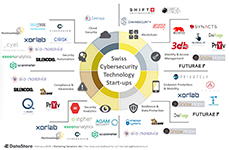 Diagram of the swiss cyber security startup ecosystem